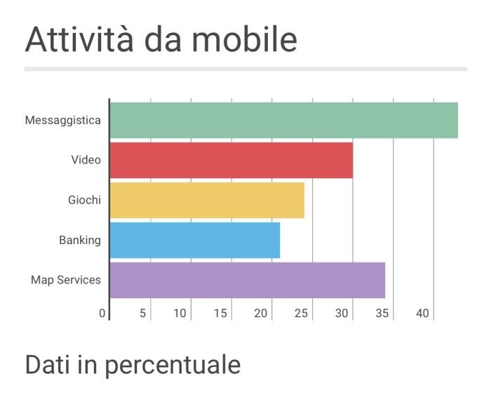 attività_mobile_italia_2015