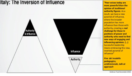 Inversion of influence